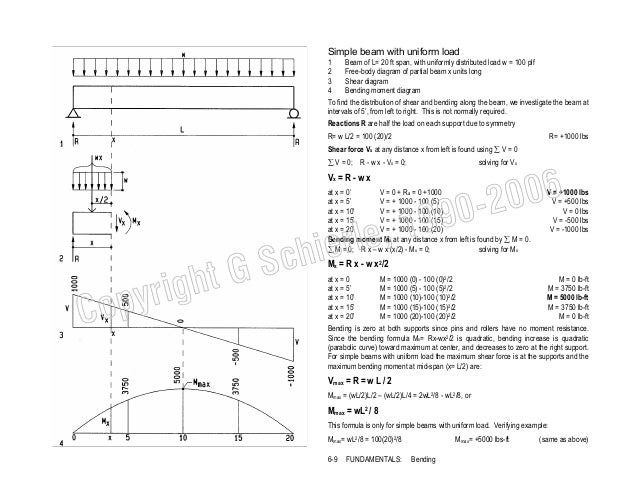 beam design formulas with shear and essay writing service rh gspaperocba premiumgraphics us Force Diagrams Support Beams Simply Supported Beam Formulas