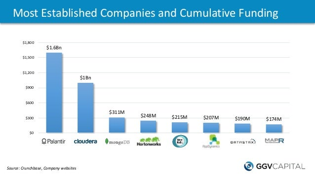 Most Established Companies and Cumulative Funding Source: Crunchbase, Company websites $1.6Bn $1Bn $311M $248M $215M $207M...