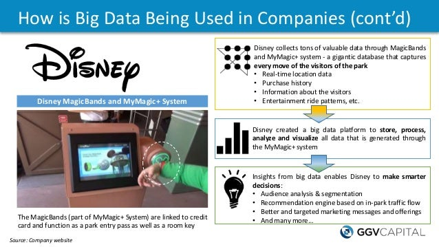 How is Big Data Being Used in Companies (cont'd) Disney created a big data platform to store, process, analyze and visuali...