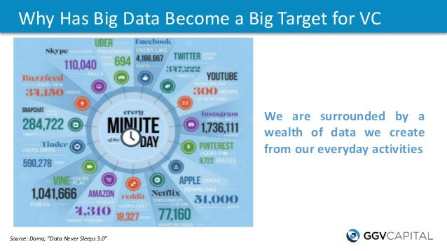 """Why Has Big Data Become a Big Target for VC Source: Domo, """"Data Never Sleeps 3.0"""" We are surrounded by a wealth of data we..."""