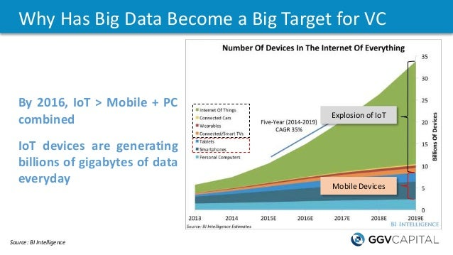 Why Has Big Data Become a Big Target for VC Source: BI Intelligence Explosion of IoT Mobile Devices By 2016, IoT > Mobile ...