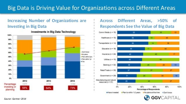 Big Data is Driving Value for Organizations across Different Areas Source: Gartner 2014 Increasing Number of Organizations...