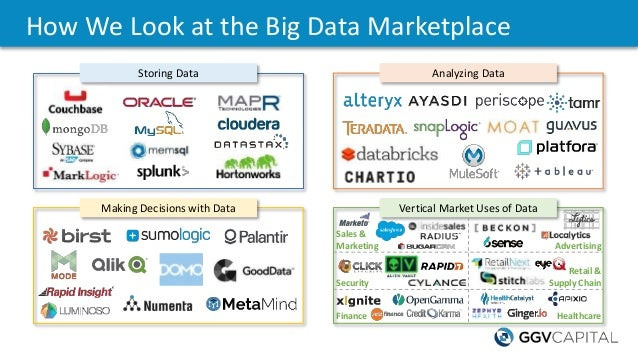 How We Look at the Big Data Marketplace Storing Data Making Decisions with Data Analyzing Data Vertical Market Uses of Dat...