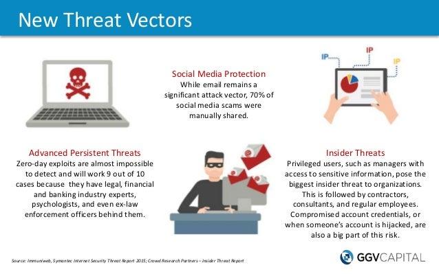 New Threat Vectors Source: Immuniweb,