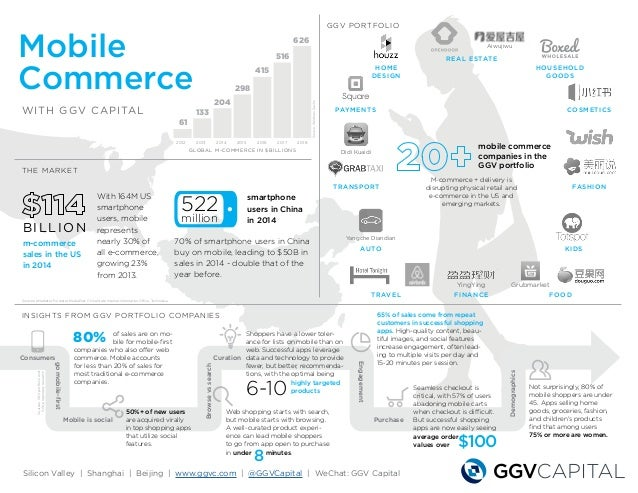 Mobile Commerce WITH GGV CAPITAL THE MARKET INSIGHTS FROM GGV PORTFOLIO COMPANIES FASHION Silicon Valley | Shanghai | Beij...