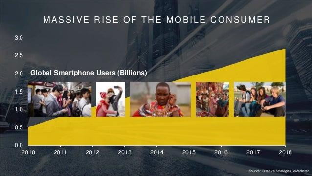 GGV Capital Mobile Trends Review Slide 3
