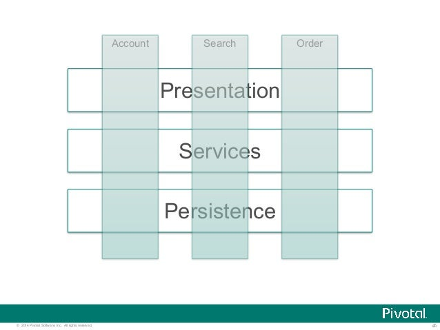 Account Search Order  Presentation  Services  Persistence  © 2014 Pivotal Software, Inc. All rights reserved. ‹#›
