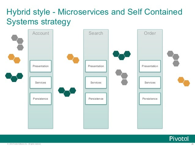 Hybrid style - Microservices and Self Contained  Systems strategy  Account  Presentation  Services  Persistence  Search  P...