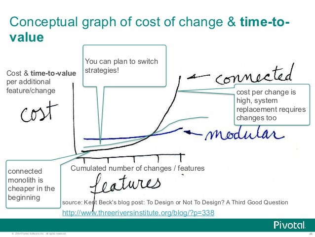 Conceptual graph of cost of change & time-to-value  Cost & time-to-value  per additional  feature/change  connected  monol...