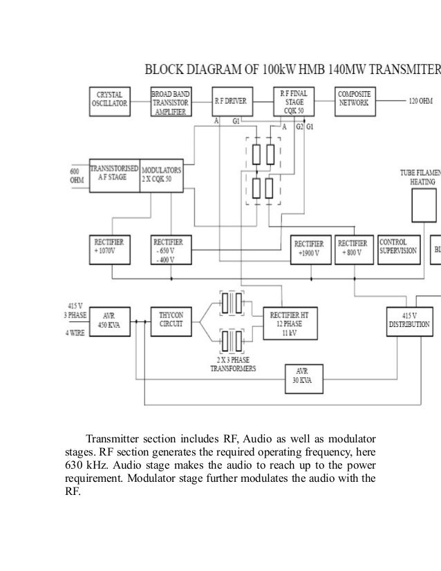 block diagram of studio transmitter link images
