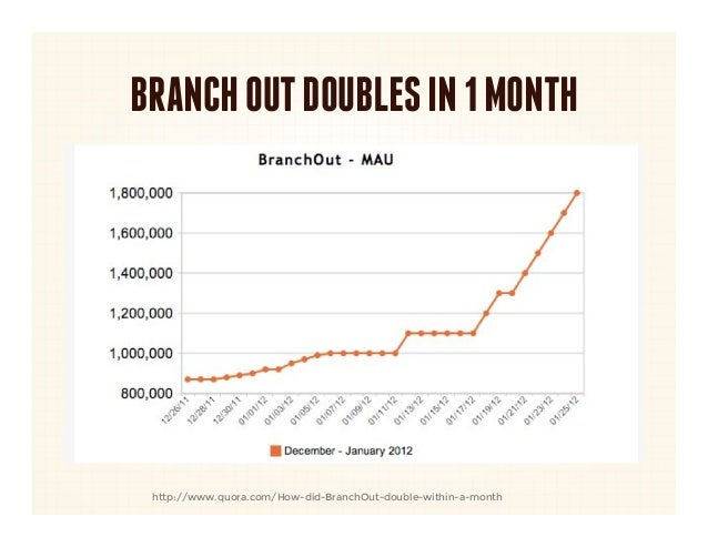 BRANCH OUT DOUBLES IN 1 MONTH http://www.quora.com/How-did-BranchOut-double-within-a-month