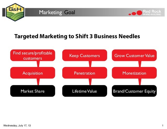 Marketing Goal Find secure/profitable customers Acquisition Keep Customers Penetration LifetimeValue Grow CustomerValue Mon...