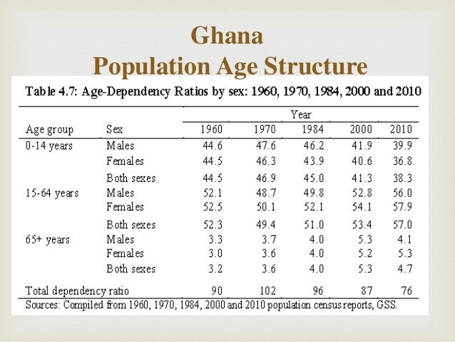 population structure of ghana