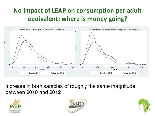Increase in extending credit to others (even among these very poor households) Impact of LEAP on amount of credit owed (as...