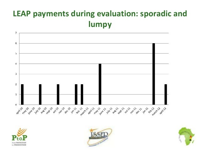 LEAP payments during evaluation: sporadic and lumpy