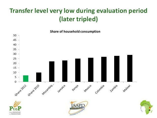 Transfer level very low during evaluation period (later tripled)