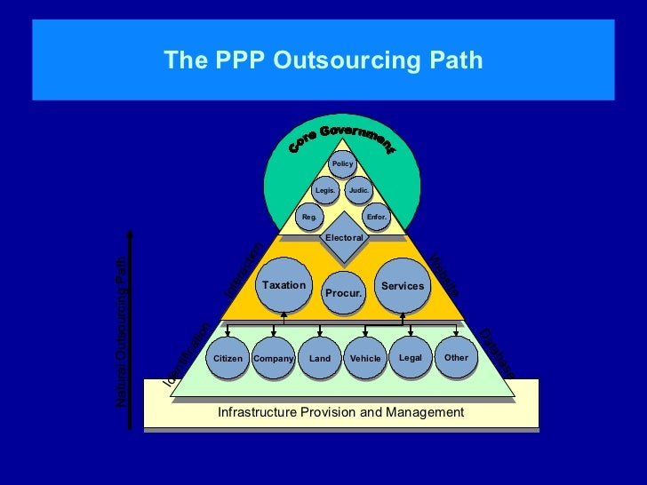 ppp pfi The private finance initiative (pfi) is a way of creating public–private  partnerships (ppps) where private firms are contracted to complete and manage  public.