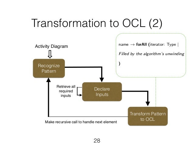 Using uml for modeling procedural legal rules 28 transformation to ocl 2 activity diagram ccuart Choice Image