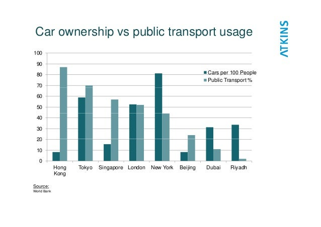 Difference between Public and Private Transport