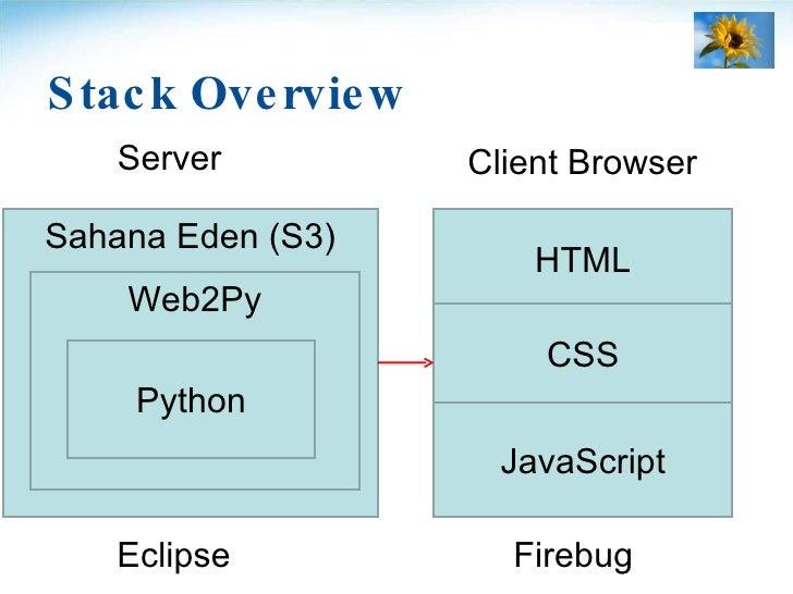 Stack Overview <ul><li>Server </li></ul>Client Browser Eclipse Firebug Sahana Eden (S3) Web2Py Python HTML JavaScript CSS