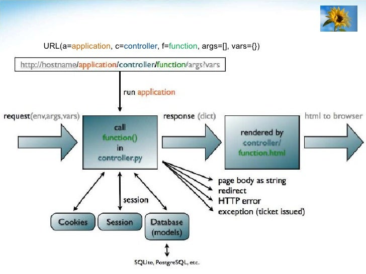 URL(a= application , c= controller , f= function , args=[], vars={})