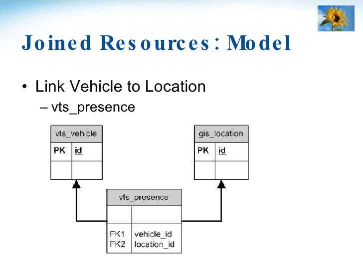 Joined Resources: Model <ul><li>Link Vehicle to Location </li></ul><ul><ul><li>vts_presence </li></ul></ul>