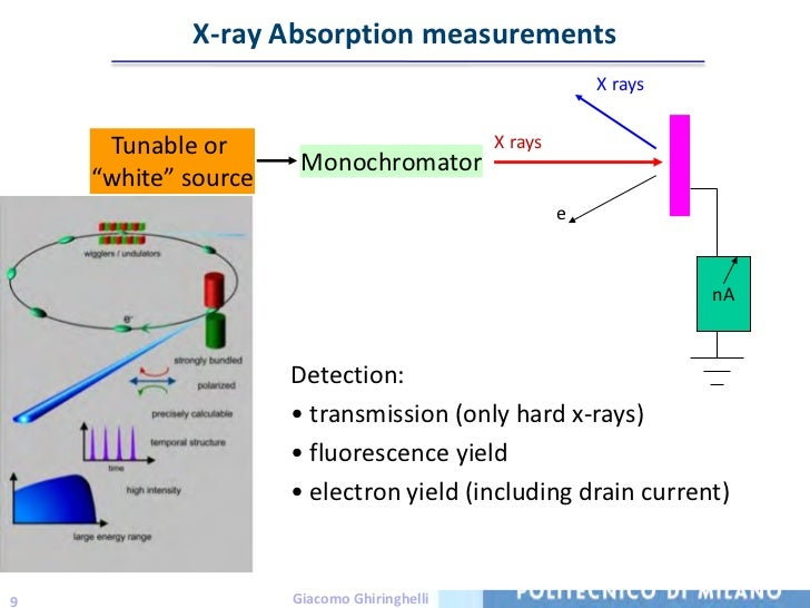 x ray absorption spectroscopy Title: x-ray absorption spectroscopy study of structure and stability of disordered (cu2sns3)(1-x)(zns)(x) alloys: publication type: journal article.