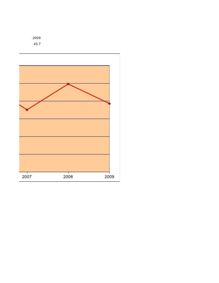 CIA - 2009                 2009                 45.7              2007          2008   2009
