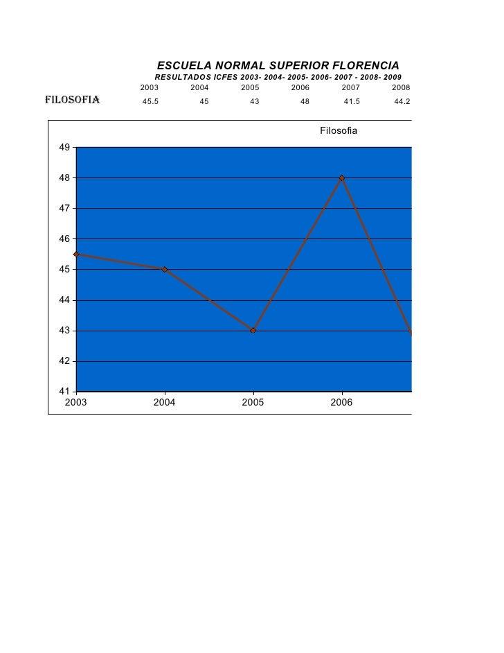 ESCUELA NORMAL SUPERIOR FLORENCIA                RESULTADOS ICFES 2003- 2004- 2005- 2006- 2007 - 2008- 2009             20...