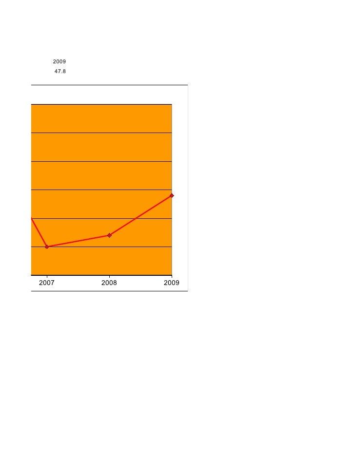 ENCIA 008- 2009                2009                    47.8                 2007          2008   2009