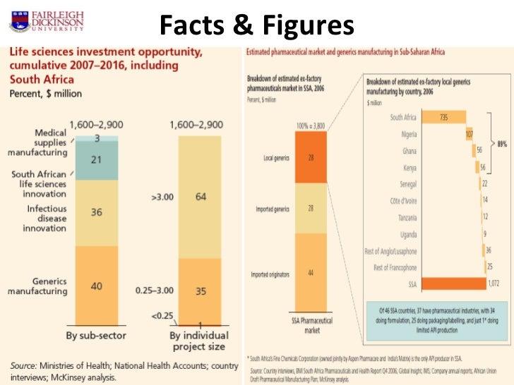 Ghosh Kingshuk (Pharmaceutical Market Trend Analysis In The
