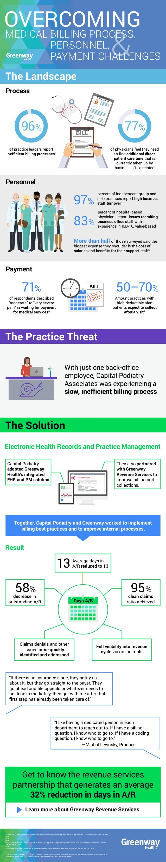 & The Solution The Practice Threat Process Electronic Health Records and Practice Management Result 77%96% of practice lea...