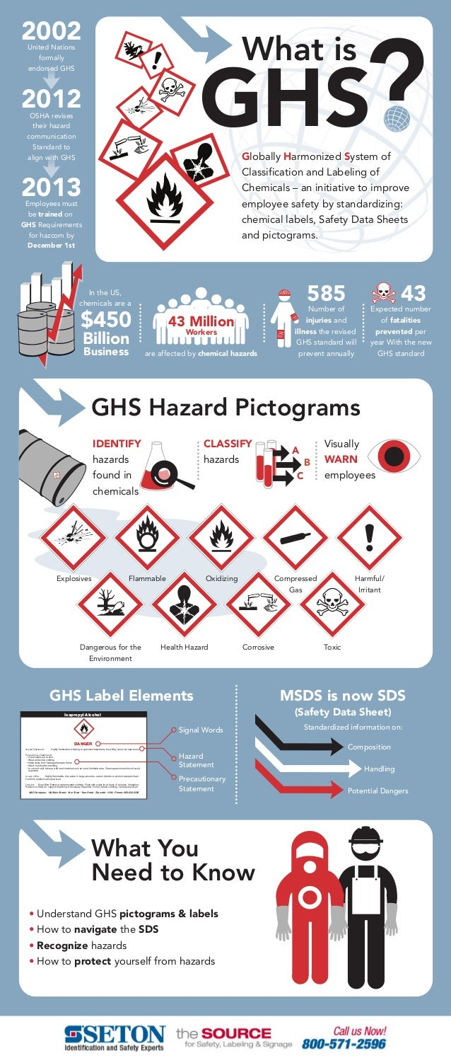 Ghs Infographics