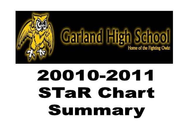 GHS STaR Chart