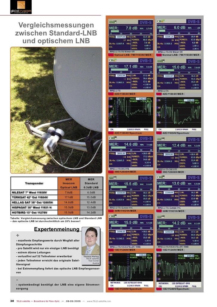 Vergleichsmessungen     zwischen Standard-LNB       und optischem LNB                                                     ...