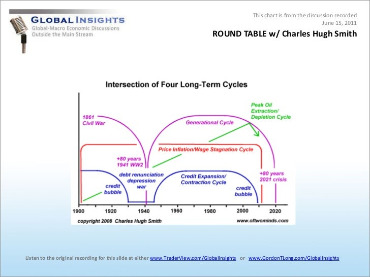 This chart is from the discussion recorded<br />June 15, 2011<br />ROUND TABLE w/ Charles Hugh Smith<br />Listen to the or...