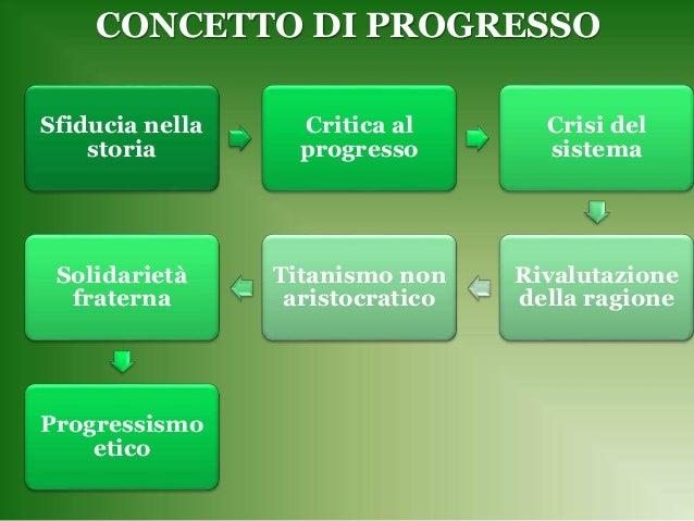 CONCETTO DI PROGRESSO Sfiducia nella storia Critica al progresso Crisi del sistema Rivalutazione della ragione Titanismo n...
