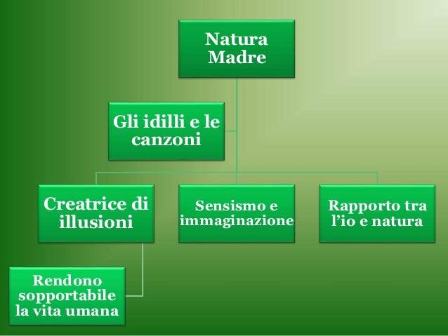 Natura Madre Creatrice di illusioni Rendono sopportabile la vita umana Sensismo e immaginazione Rapporto tra l'io e natura...
