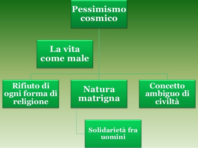 Pessimismo cosmico Rifiuto di ogni forma di religione Natura matrigna Solidarietà fra uomini Concetto ambiguo di civiltà L...