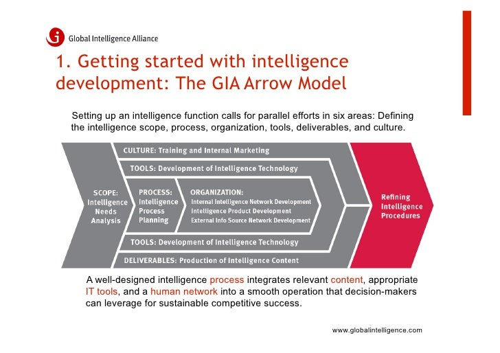 how to develop superhuman intelligence