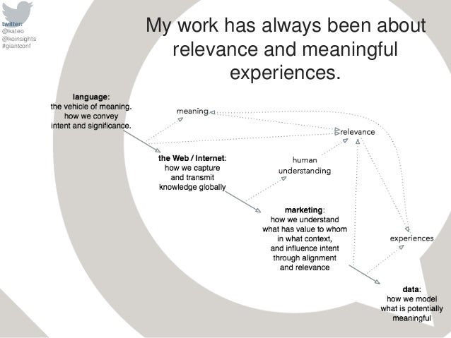 twitter: @kateo @koinsights #giantconf My work has always been about relevance and meaningful experiences.