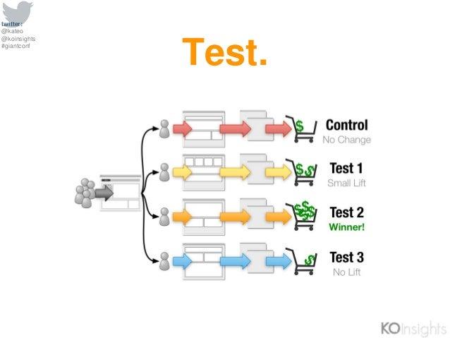 twitter: @kateo @koinsights #giantconf Test.