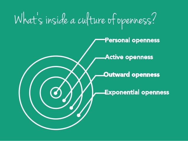 Exponential openness Outward openness Active openness Personal openness
