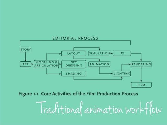 Pixar's workflow