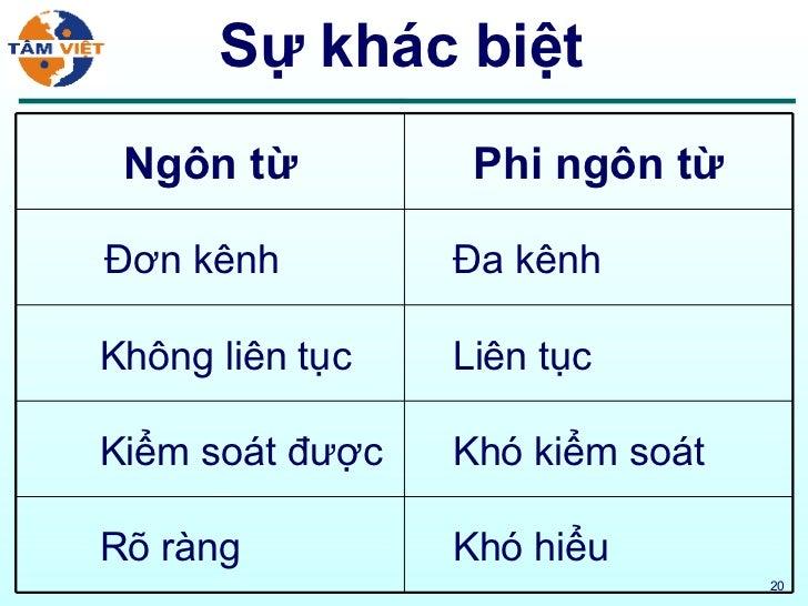 Sự khác biệt Khó hiểu Rõ ràng Khó kiểm soát Kiểm soát được Liên tục Không liên tục Đa kênh Đơn kênh Phi ngôn từ Ngôn từ
