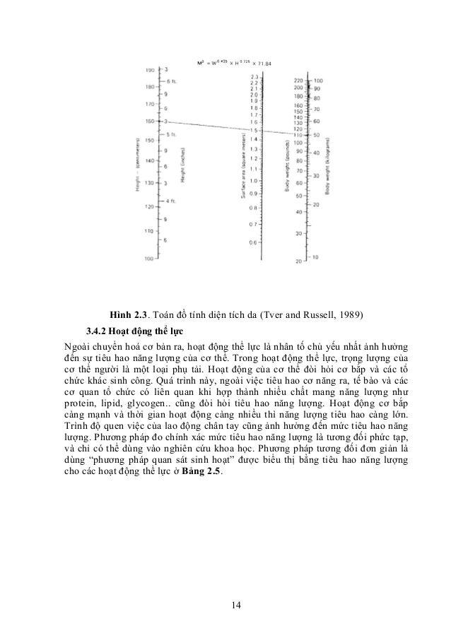 14 Hình 2.3. Toán đồ tính diện tích da (Tver and Russell, 1989) 3.4.2 Hoạt động thể lực Ngoài chuyển hoá cơ bản ra, hoạt đ...