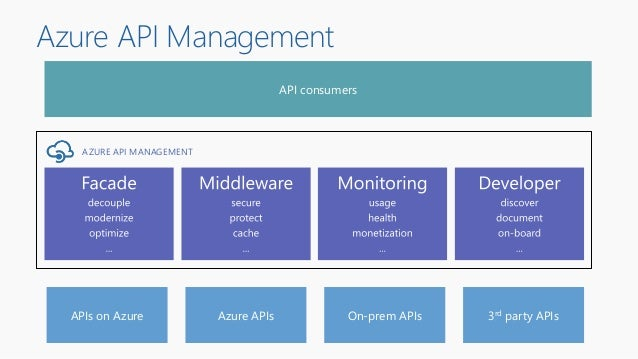 Azure API Management On-prem APIs 3rd party APIs AZURE API MANAGEMENT APIs on Azure Azure APIs API consumers