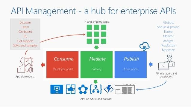 API Management - a hub for enterprise APIs Consume PublishMediate Azure portalGatewayDeveloper portal Abstract Secure & pr...
