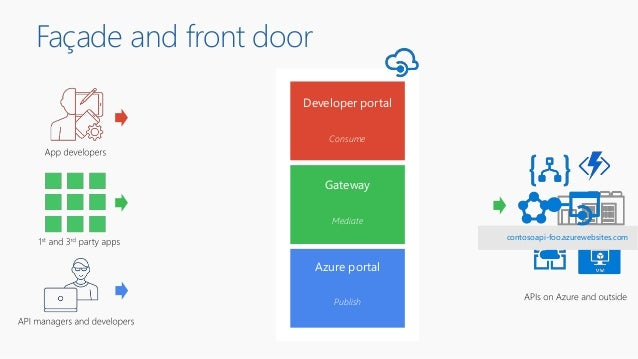 Façade and front door Developer portal Azure portal Gateway Publish Mediate Consume contosoapi-foo.azurewebsites.com