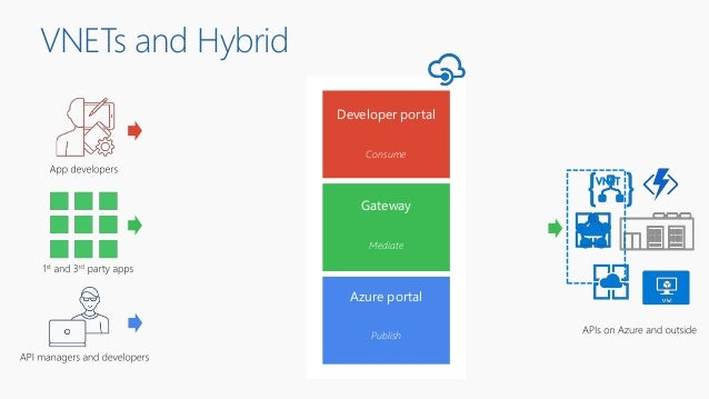 VNETs and Hybrid Developer portal Azure portal Gateway Publish Mediate Consume VNET